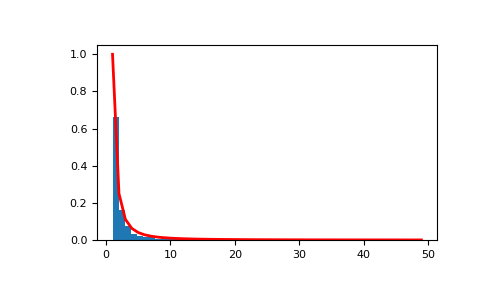 numpy random zipf — NumPy v1 14 Manual