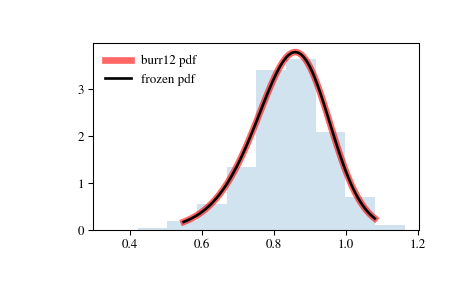 scipy stats burr12 — SciPy v1 1 0 Reference Guide